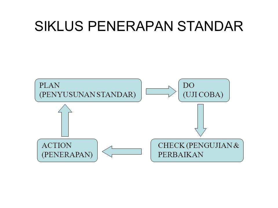 SIKLUS PENERAPAN STANDAR PLAN (PENYUSUNAN STANDAR) DO (UJI COBA) ACTION (PENERAPAN) CHECK (PENGUJIAN & PERBAIKAN
