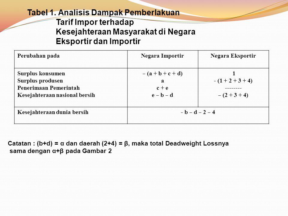 Tabel 1. Analisis Dampak Pemberlakuan Tarif Impor terhadap Kesejahteraan Masyarakat di Negara Eksportir dan Importir Perubahan padaNegara ImportirNega