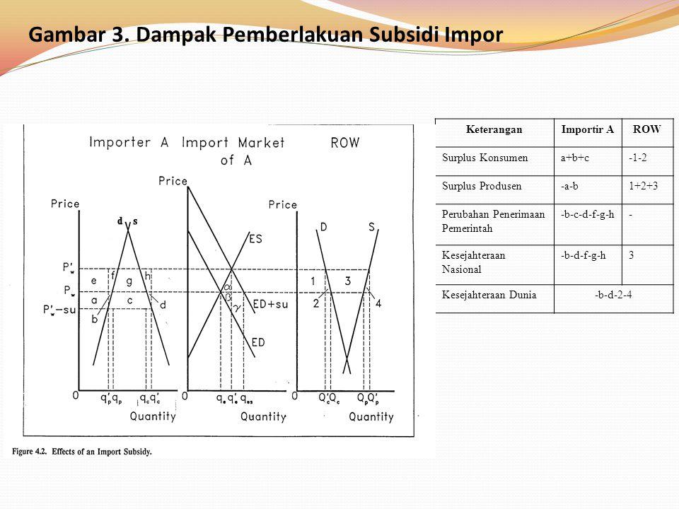 KeteranganImportir AROW Surplus Konsumena+b+c-1-2 Surplus Produsen-a-b1+2+3 Perubahan Penerimaan Pemerintah -b-c-d-f-g-h- Kesejahteraan Nasional -b-d-