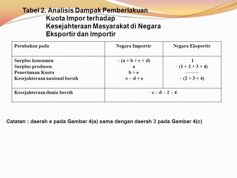 Tabel 2. Analisis Dampak Pemberlakuan Kuota Impor terhadap Kesejahteraan Masyarakat di Negara Eksportir dan Importir Perubahan padaNegara ImportirNega