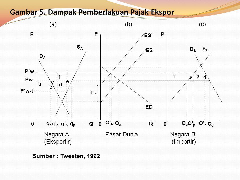 Gambar 5. Dampak Pemberlakuan Pajak Ekspor Negara A Pasar Dunia Negara B (Eksportir) (Importir) Sumber : Tweeten, 1992 P'w-t P Q0 00 DADA SASA DBDB SB