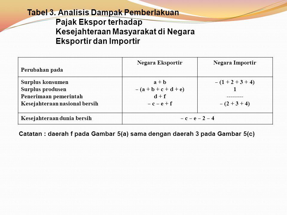 Tabel 3. Analisis Dampak Pemberlakuan Pajak Ekspor terhadap Kesejahteraan Masyarakat di Negara Eksportir dan Importir Perubahan pada Negara EksportirN