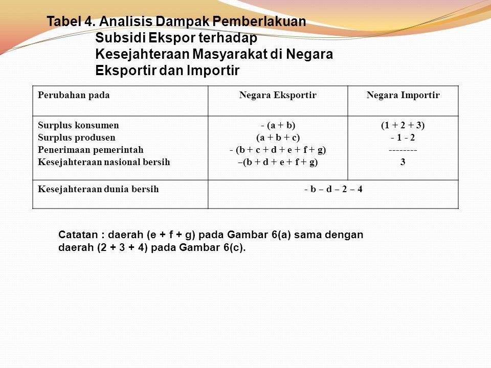 Tabel 4. Analisis Dampak Pemberlakuan Subsidi Ekspor terhadap Kesejahteraan Masyarakat di Negara Eksportir dan Importir Perubahan padaNegara Eksportir
