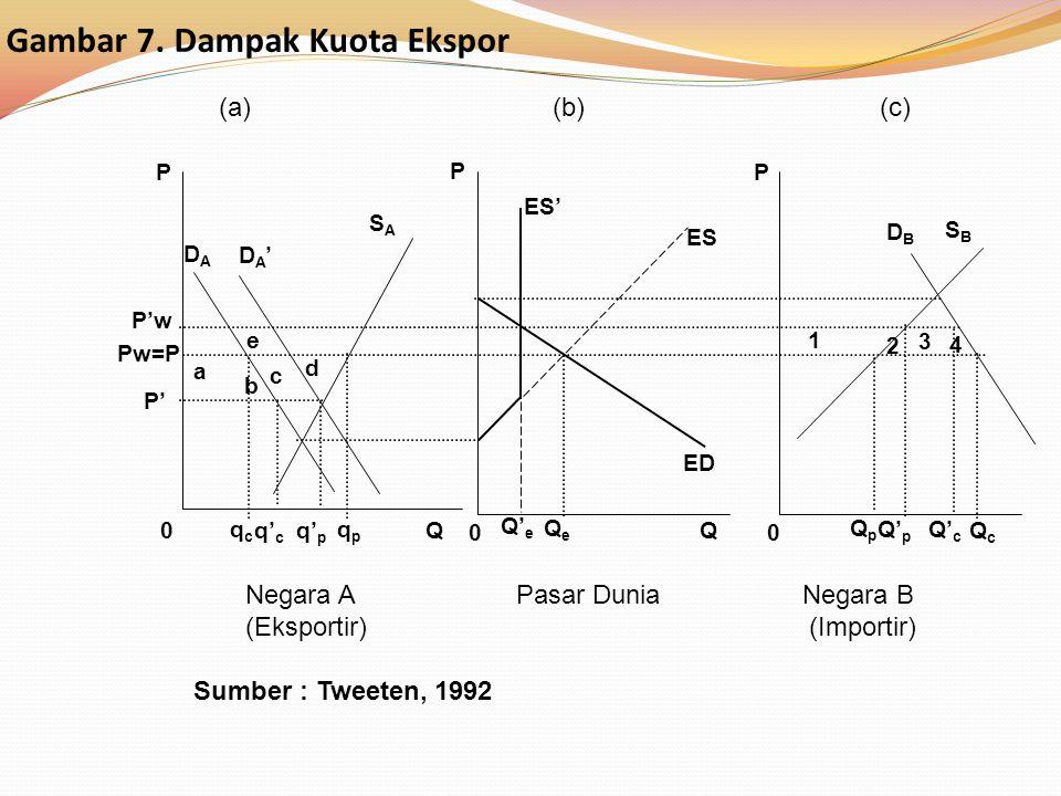 Gambar 7. Dampak Kuota Ekspor Negara A Pasar Dunia Negara B (Eksportir) (Importir) Sumber : Tweeten, 1992 (a) (b) (c) P' P Q0 00 DADA SASA DBDB SBSB E