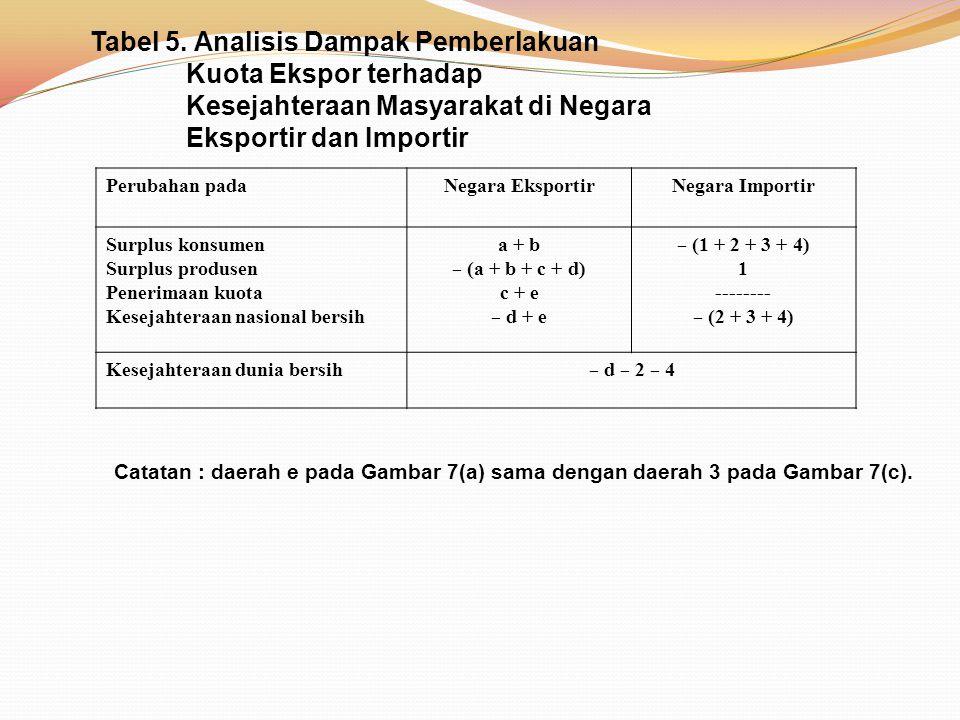 Tabel 5. Analisis Dampak Pemberlakuan Kuota Ekspor terhadap Kesejahteraan Masyarakat di Negara Eksportir dan Importir Perubahan padaNegara EksportirNe