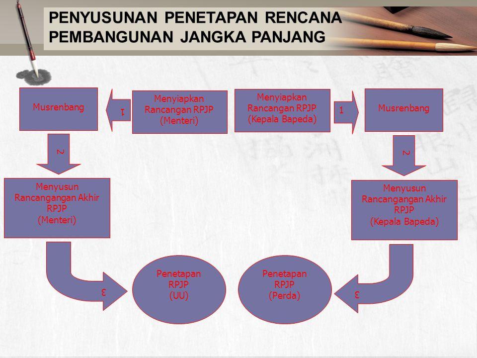 PENYUSUNAN PENETAPAN RENCANA PEMBANGUNAN JANGKA PANJANG Menyiapkan Rancangan RPJP (Menteri) Musrenbang Menyusun Rancangangan Akhir RPJP (Kepala Bapeda) Penetapan RPJP (Perda) 1 2 Menyiapkan Rancangan RPJP (Kepala Bapeda) Musrenbang Menyusun Rancangangan Akhir RPJP (Menteri) 1 3 2 Penetapan RPJP (UU) 3