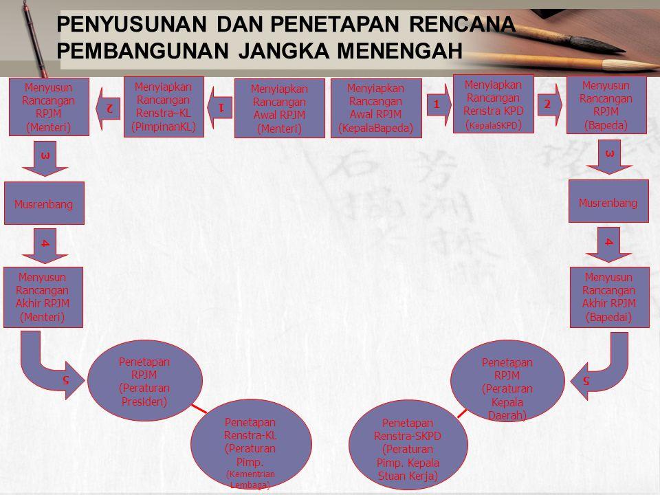 PENYUSUNAN DAN PENETAPAN RENCANA PEMBANGUNAN JANGKA MENENGAH Menyiapkan Rancangan Awal RPJM (Menteri) 1 Musrenbang Menyusun Rancangan RPJM (Bapeda) Penetapan RPJM (Peraturan Kepala Daerah) Menyiapkan Rancangan Renstra KPD ( KepalaSKPD ) 2 3 Menyiapkan Rancangan Awal RPJM (KepalaBapeda) Menyiapkan Rancangan Renstra–KL (PimpinanKL) Musrenbang 1 Menyusun Rancangan RPJM (Menteri) 2 3 Menyusun Rancangan Akhir RPJM (Menteri) Penetapan RPJM (Peraturan Presiden) 4 Menyusun Rancangan Akhir RPJM (Bapedai) 4 5 5 Penetapan Renstra-SKPD (Peraturan Pimp.