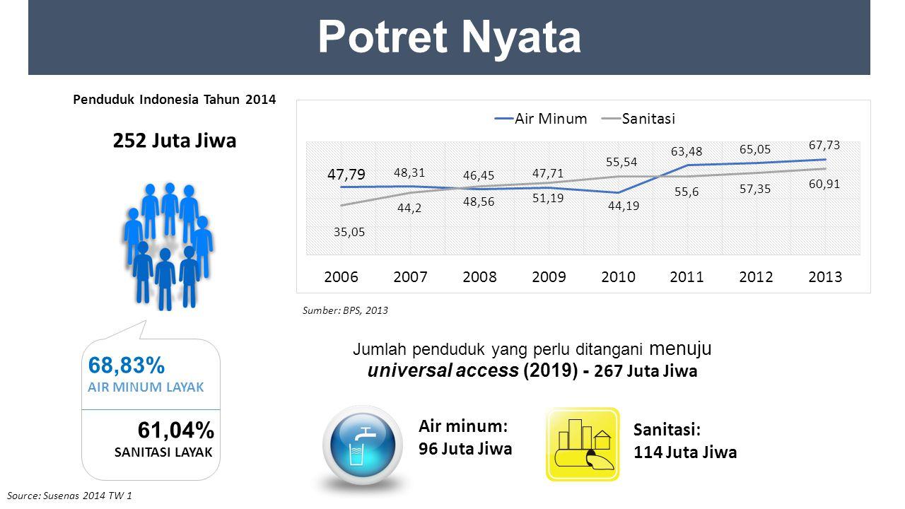 Penduduk Indonesia Tahun 2014 252 Juta Jiwa 68,83% AIR MINUM LAYAK 61,04% SANITASI LAYAK Jumlah penduduk yang perlu ditangani menuju universal access (2019) - 267 Juta Jiwa Air minum: 96 Juta Jiwa Sanitasi: 114 Juta Jiwa Sumber: BPS, 2013 Potret Nyata Source: Susenas 2014 TW 1