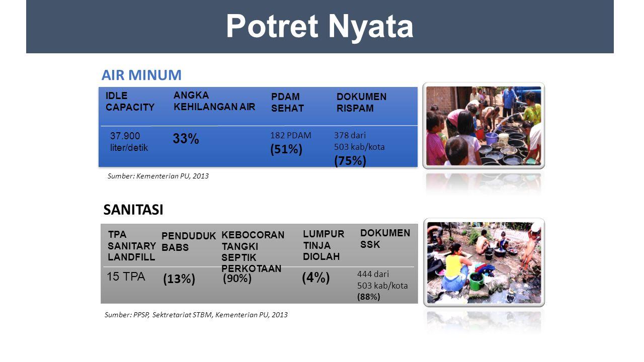 Sumber: PPSP, Sektretariat STBM, Kementerian PU, 2013 Sumber: Kementerian PU, 2013 37.900 liter/detik IDLE CAPACITY 33% ANGKA KEHILANGAN AIR 182 PDAM (51%) PDAM SEHAT DOKUMEN RISPAM 378 dari 503 kab/kota (75%) 15 TPA TPA SANITARY LANDFILL (4%) LUMPUR TINJA DIOLAH (13%) PENDUDUK BABS KEBOCORAN TANGKI SEPTIK PERKOTAAN (90%) DOKUMEN SSK 444 dari 503 kab/kota (88%) Potret Nyata AIR MINUM SANITASI