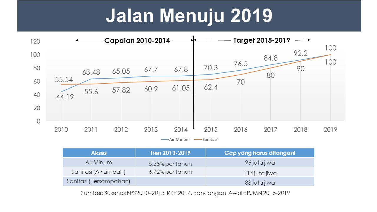 Sumber: Susenas BPS2010- 2013, RKP 2014, Rancangan Awal RPJMN 2015-2019 Capaian 2010-2014 Target 2015-2019 AksesTren 2013-2019 Gap yang harus ditangani Air Minum 5,38% per tahun 96 juta jiwa Sanitasi (Air Limbah)6,72% per tahun 114 juta jiwa Sanitasi (Persampahan) 88 juta jiwa Jalan Menuju 2019