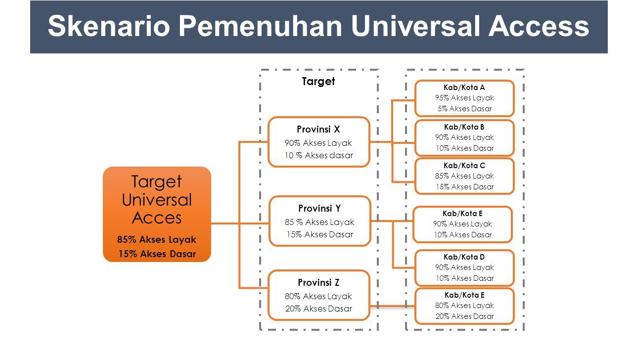 Target Universal Acces 85% Akses Layak 15% Akses Dasar Provinsi X 90% Akses Layak 10 % Akses dasar Provinsi Y 85 % Akses Layak 15% Akses Dasar Provins