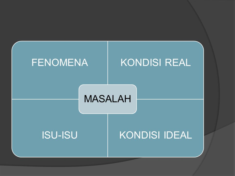 FENOMENAKONDISI REAL ISU-ISUKONDISI IDEAL MASALAH
