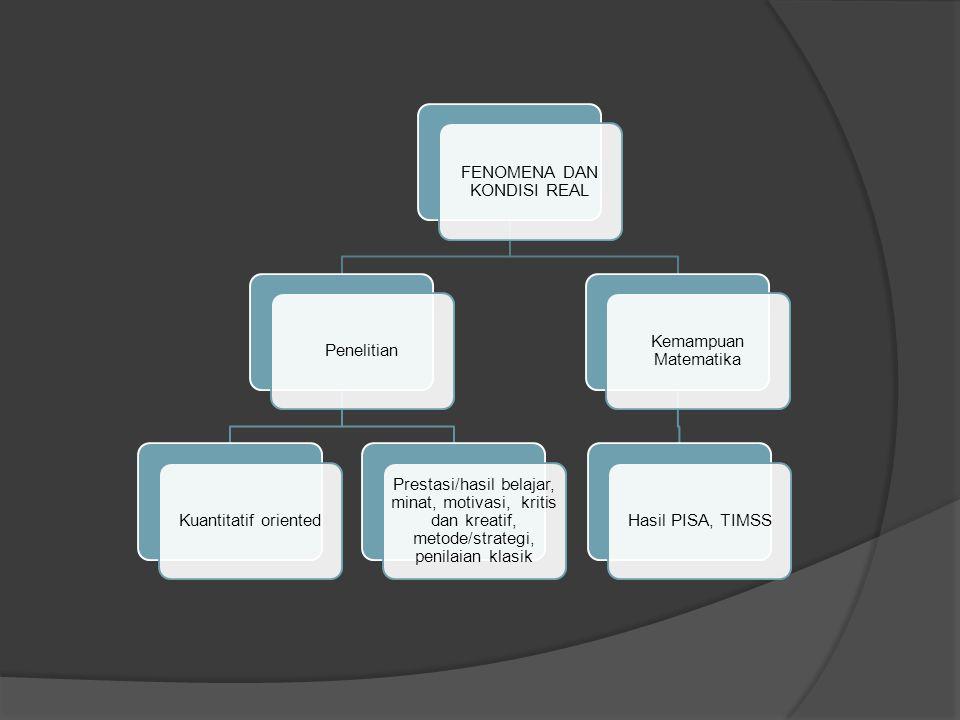FENOMENA DAN KONDISI REAL PenelitianKuantitatif oriented Prestasi/hasil belajar, minat, motivasi, kritis dan kreatif, metode/strategi, penilaian klasik Kemampuan Matematika Hasil PISA, TIMSS