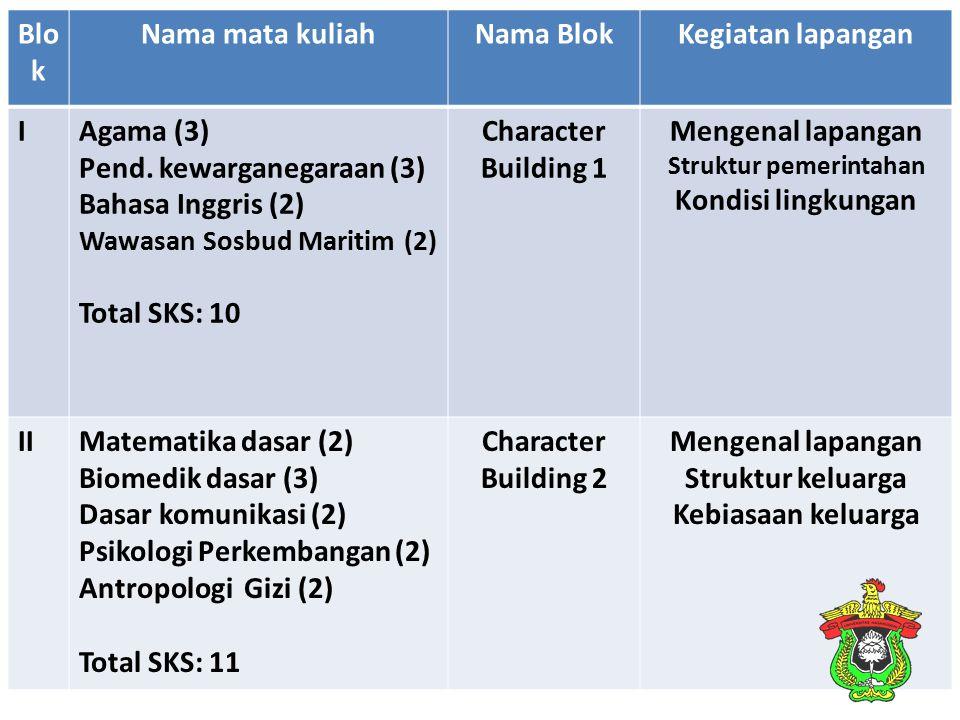 Blo k Nama mata kuliahNama BlokKegiatan lapangan IAgama (3) Pend. kewarganegaraan (3) Bahasa Inggris (2) Wawasan Sosbud Maritim (2) Total SKS: 10 Char