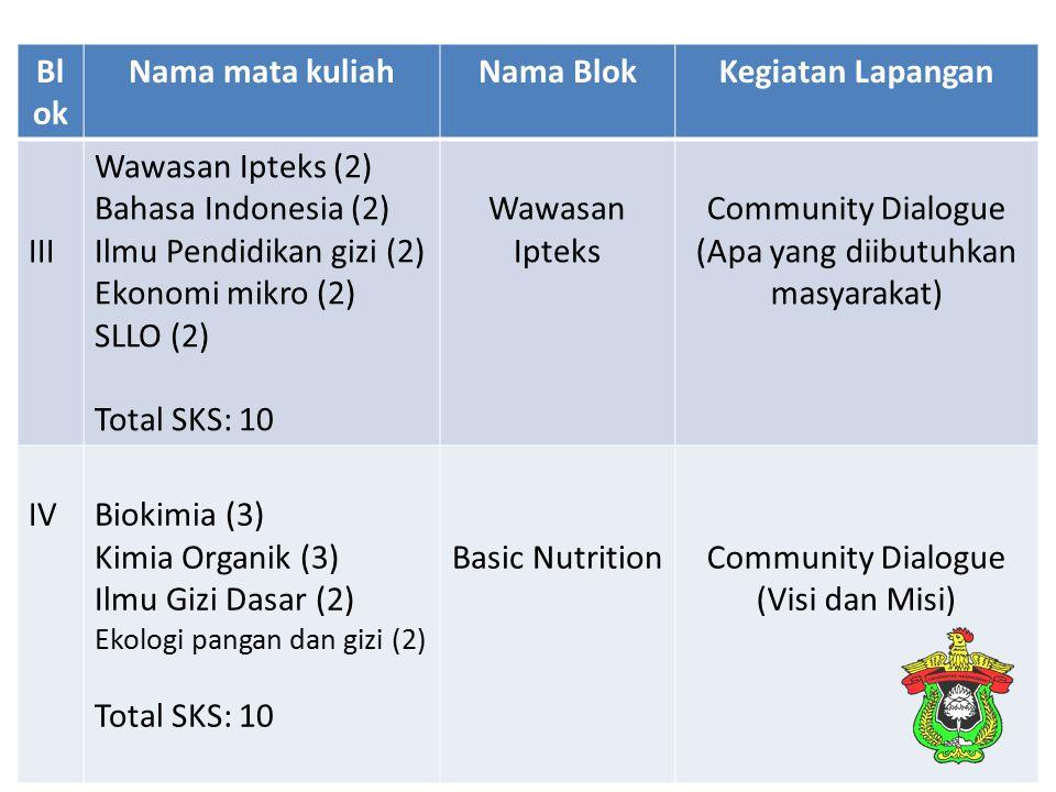 Bl ok Nama mata kuliahNama BlokKegiatan Lapangan III Wawasan Ipteks (2) Bahasa Indonesia (2) Ilmu Pendidikan gizi (2) Ekonomi mikro (2) SLLO (2) Total