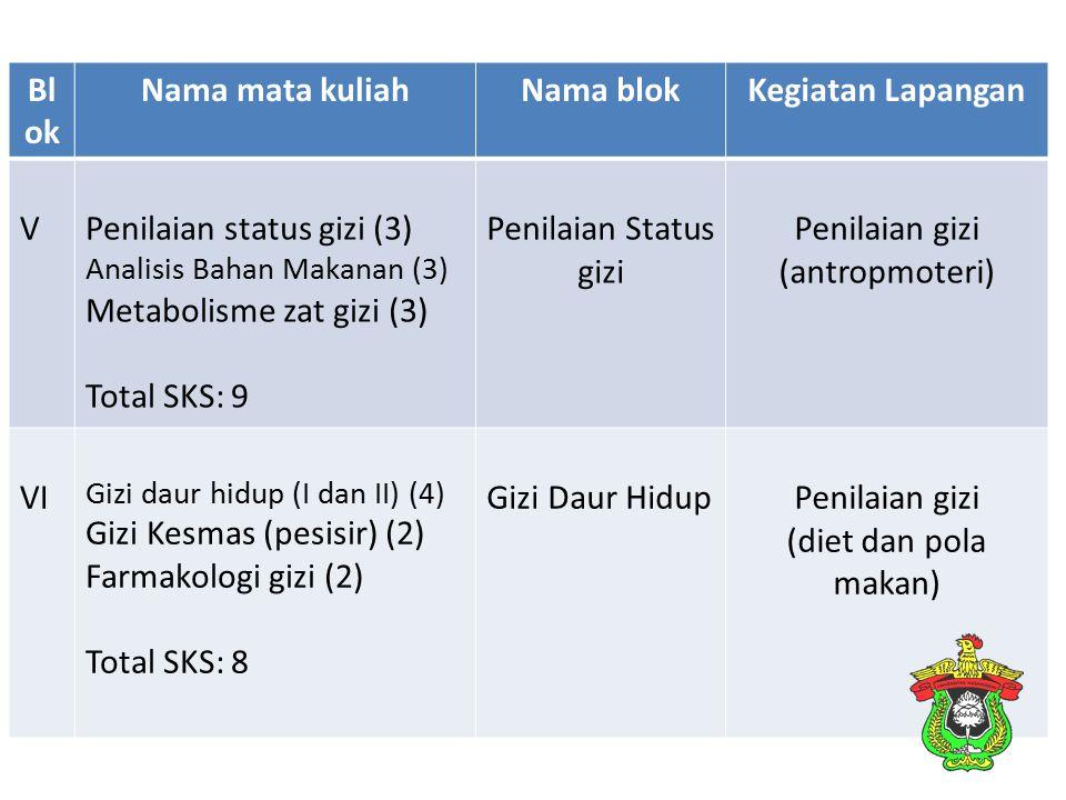 Bl ok Nama mata kuliahNama blokKegiatan Lapangan VPenilaian status gizi (3) Analisis Bahan Makanan (3) Metabolisme zat gizi (3) Total SKS: 9 Penilaian