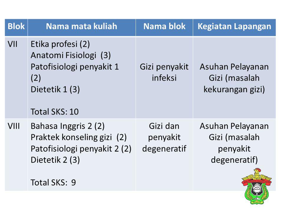BlokNama mata kuliahNama blokKegiatan Lapangan VIIEtika profesi (2) Anatomi Fisiologi (3) Patofisiologi penyakit 1 (2) Dietetik 1 (3) Total SKS: 10 Gi