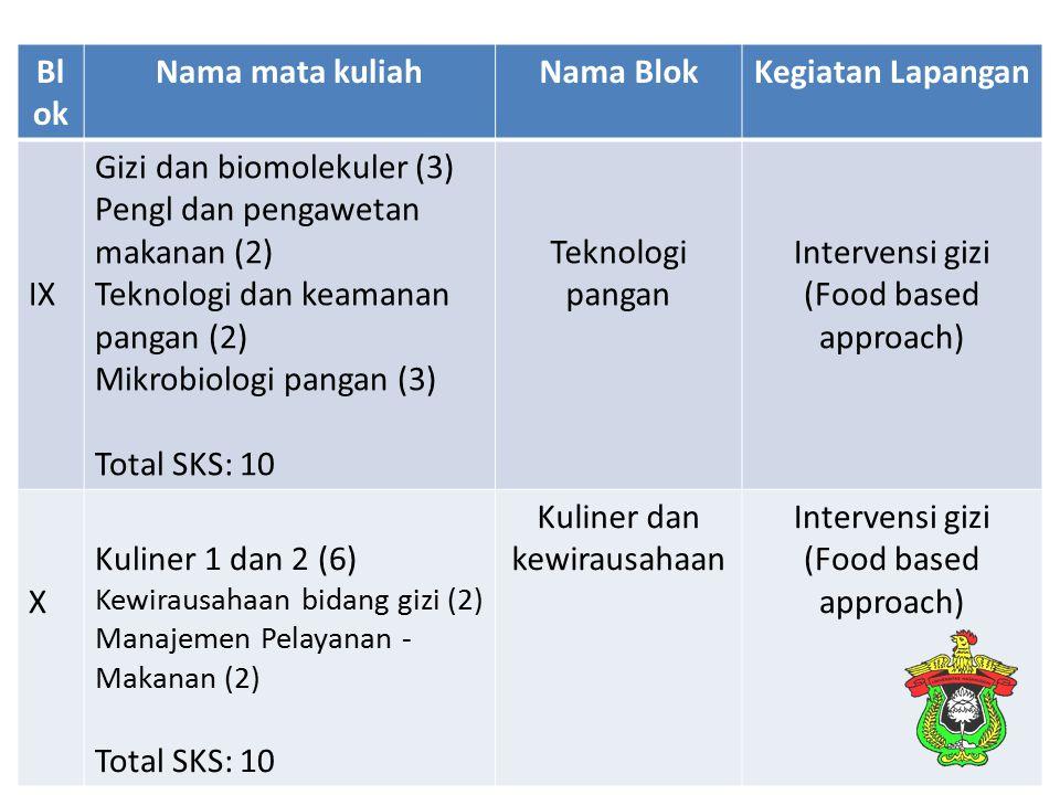 Bl ok Nama mata kuliahNama BlokKegiatan Lapangan IX Gizi dan biomolekuler (3) Pengl dan pengawetan makanan (2) Teknologi dan keamanan pangan (2) Mikro