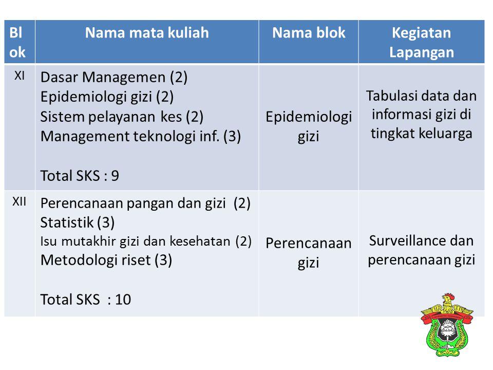 Bl ok Nama mata kuliahNama blokKegiatan Lapangan XI Dasar Managemen (2) Epidemiologi gizi (2) Sistem pelayanan kes (2) Management teknologi inf. (3) T