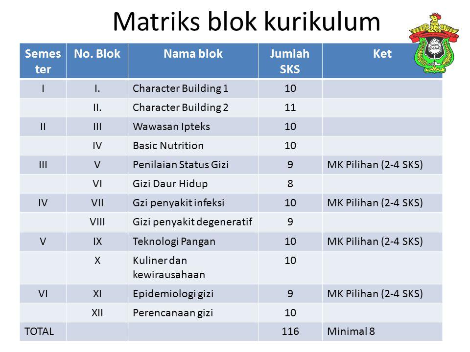 Matriks blok kurikulum Semes ter No. BlokNama blokJumlah SKS Ket II.Character Building 110 II.Character Building 211 IIIIIWawasan Ipteks10 IVBasic Nut