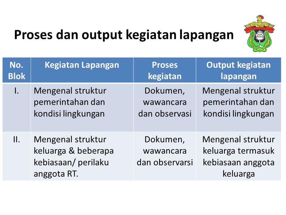 Proses dan output kegiatan lapangan No. Blok Kegiatan LapanganProses kegiatan Output kegiatan lapangan I.Mengenal struktur pemerintahan dan kondisi li