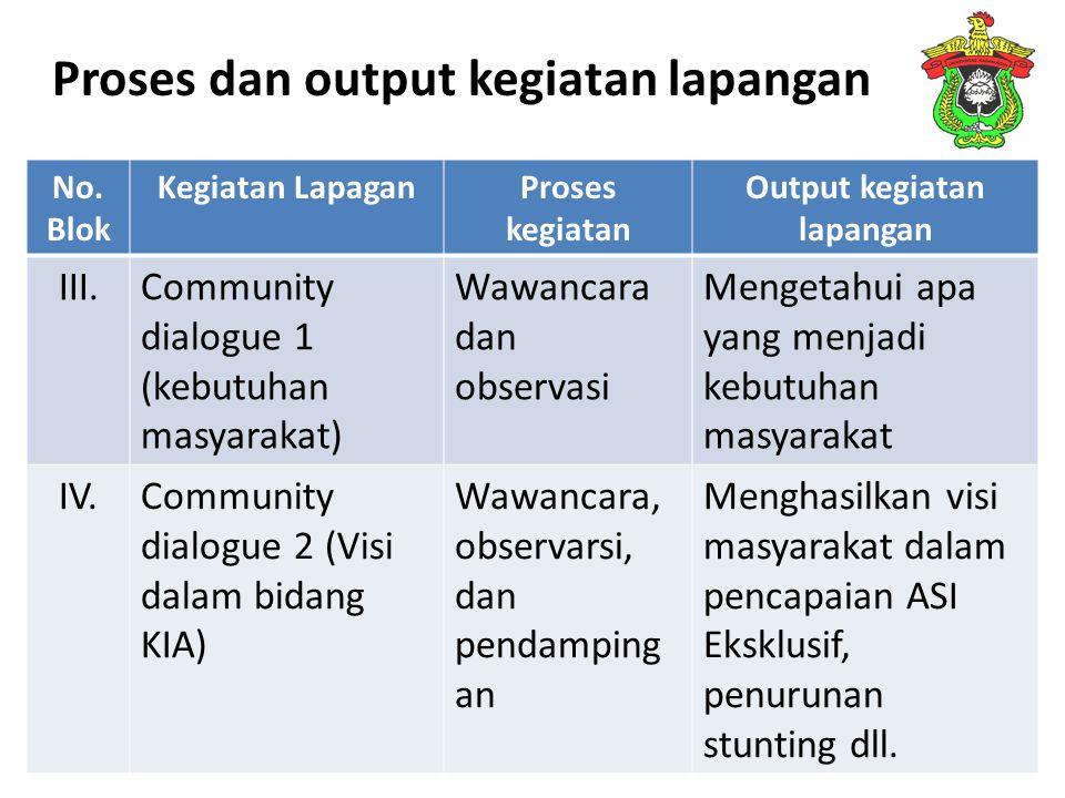 Proses dan output kegiatan lapangan No. Blok Kegiatan LapaganProses kegiatan Output kegiatan lapangan III.Community dialogue 1 (kebutuhan masyarakat)