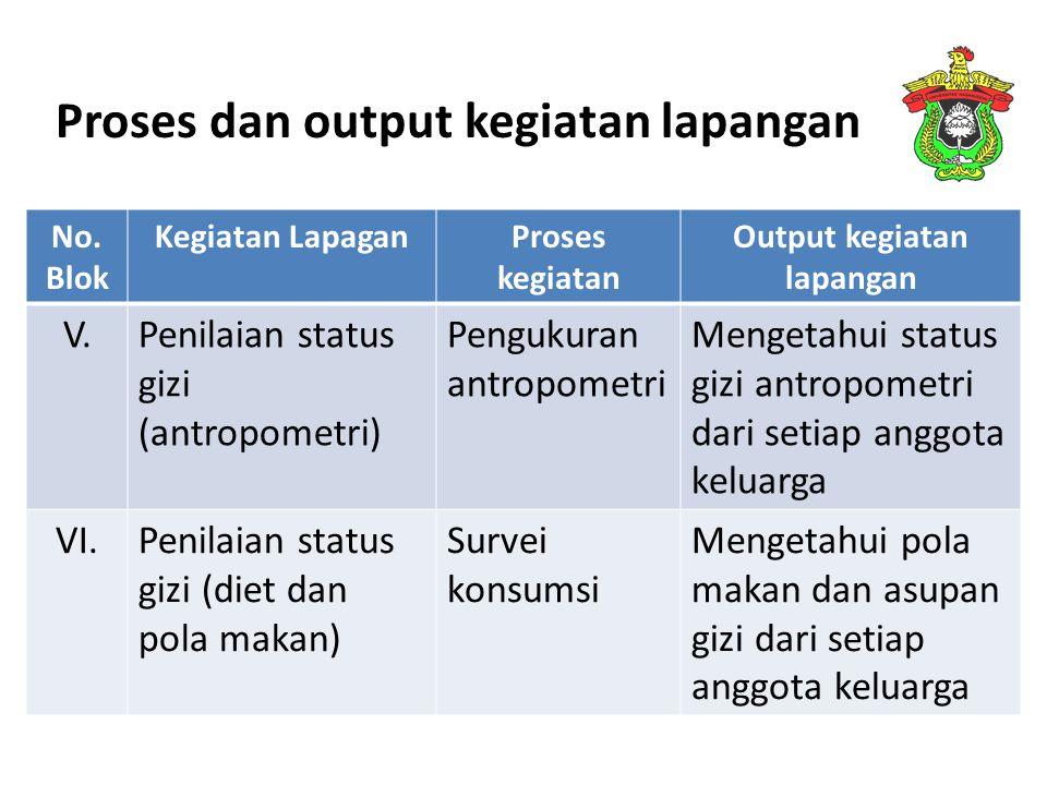 Proses dan output kegiatan lapangan No. Blok Kegiatan LapaganProses kegiatan Output kegiatan lapangan V.Penilaian status gizi (antropometri) Pengukura