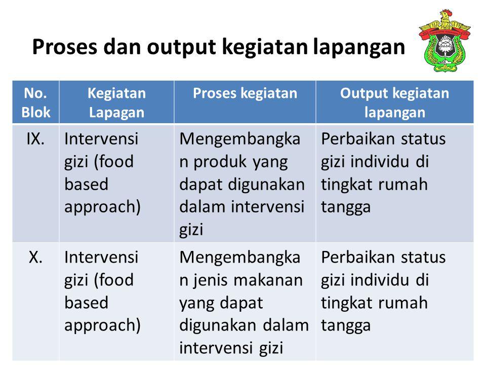 Proses dan output kegiatan lapangan No. Blok Kegiatan Lapagan Proses kegiatanOutput kegiatan lapangan IX.Intervensi gizi (food based approach) Mengemb