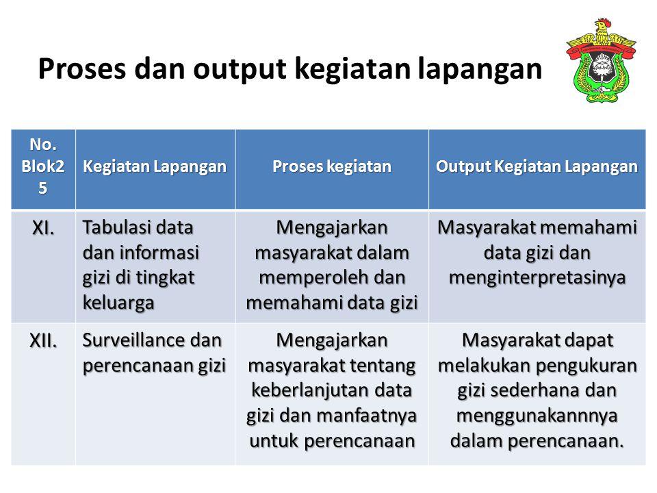 Proses dan output kegiatan lapangan No. Blok2 5 Kegiatan Lapangan Proses kegiatan Output Kegiatan Lapangan XI. Tabulasi data dan informasi gizi di tin