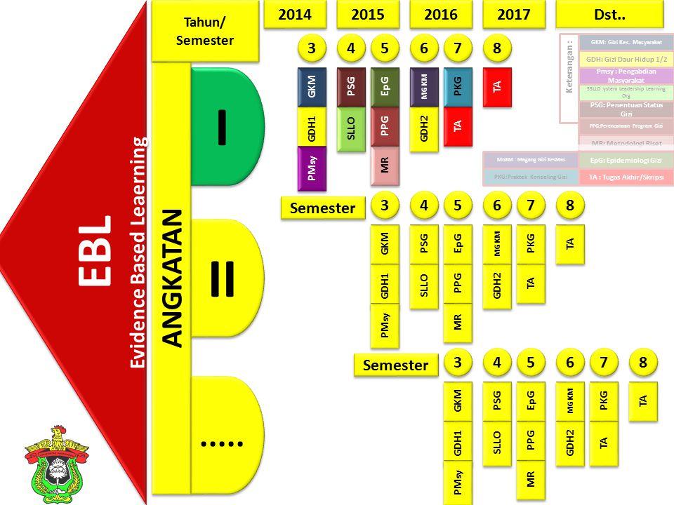 Bl ok Nama mata kuliahNama BlokKegiatan Lapangan IX Gizi dan biomolekuler (3) Pengl dan pengawetan makanan (2) Teknologi dan keamanan pangan (2) Mikrobiologi pangan (3) Total SKS: 10 Teknologi pangan Intervensi gizi (Food based approach) X Kuliner 1 dan 2 (6) Kewirausahaan bidang gizi (2) Manajemen Pelayanan - Makanan (2) Total SKS: 10 Kuliner dan kewirausahaan Intervensi gizi (Food based approach)