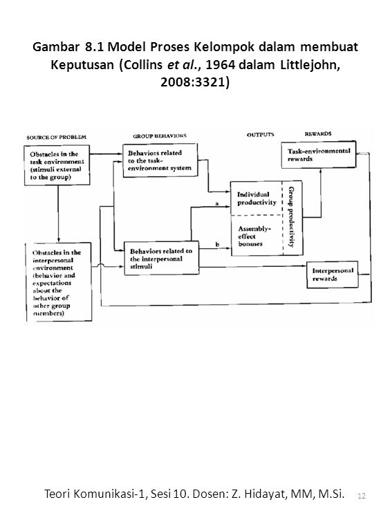 Gambar 8.1 Model Proses Kelompok dalam membuat Keputusan (Collins et al., 1964 dalam Littlejohn, 2008:3321) 12 Teori Komunikasi-1, Sesi 10.