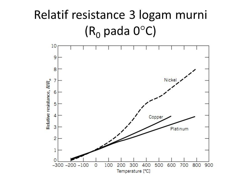 Relatif resistance 3 logam murni (R 0 pada 0  C)