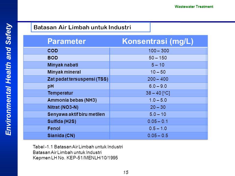 Environmental Health and Safety 15 Wastewater Treatment Tabel -1.1 Batasan Air Limbah untuk Industri Batasan Air Limbah untuk Industri Kepmen LH No. K