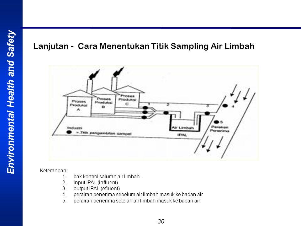 Environmental Health and Safety 30 Lanjutan - Cara Menentukan Titik Sampling Air Limbah Keterangan: 1.bak kontrol saluran air limbah. 2.input IPAL (in