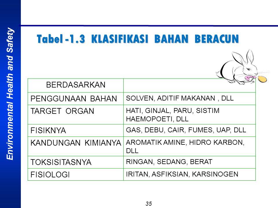 Environmental Health and Safety 34 DOSE RESPNSE RELATIOSHIP, hubungan anatara dosis dan presentase individu yang menunjukkan gejala tertentu/spesifik