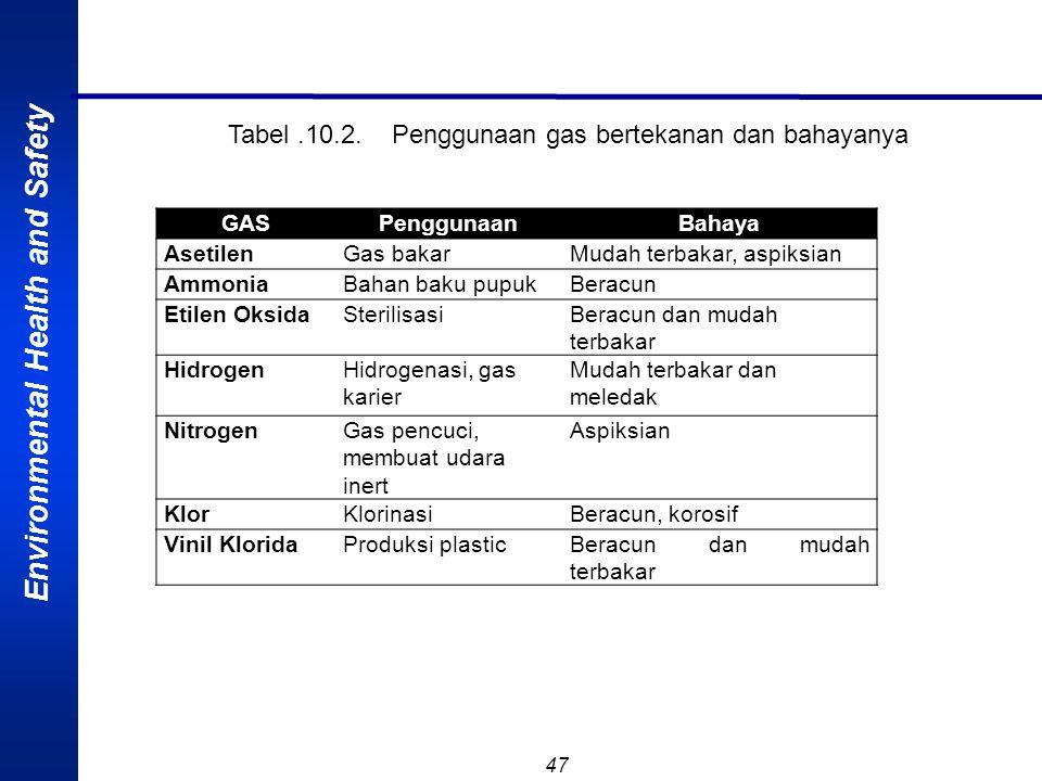 Environmental Health and Safety 46 GAS BERTEKANAN Gas bertekanan telah banyak digunakan dalam industri ataupun laboratorium. Bahaya dari gas tersebut
