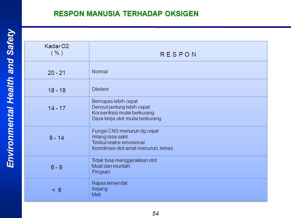 Environmental Health and Safety 53 NILAI AMBANG BATAS (NAB) BAHAN KIMIA DI UDARA LINGKUNGAN KERJA NAB : Kadar bahan kimia ( satuan bds atau mg/M 3 ) d