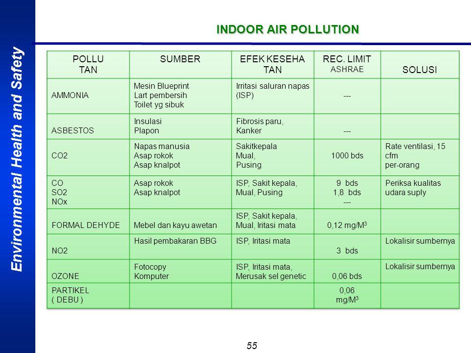 Environmental Health and Safety 54 RESPON MANUSIA TERHADAP OKSIGEN