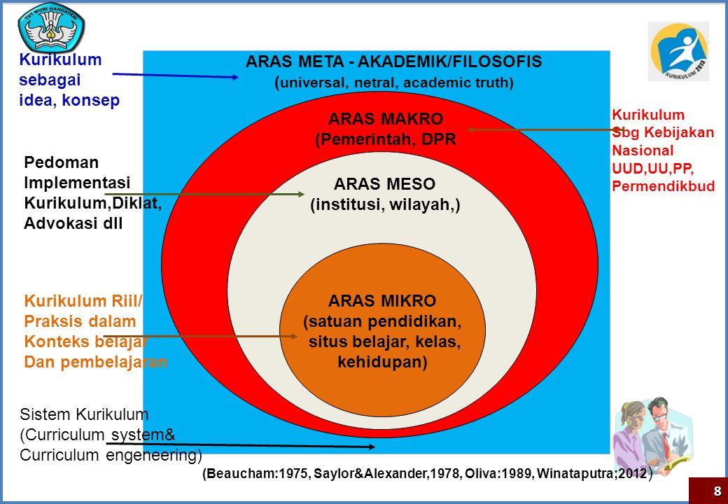ALIRAN FILSAFAT PENDIDIKAAN Perenialism Essentialism Progressivism Reconstructionism DIMENSI PENGEMBANGAN KURIKULUM (MAKRO) FILOSOFI KURIKULUM 2013 : UU Sisdiknas Pasal 1 Butir 1 dan 2 : Hakikat Pendidikan : peserta didik secara aktif mengembangkan potensi dirinya untuk memiliki kompetensi yang berakar pada nilai- nilai agama, kebudayaan nasional Indonesia dan tanggap terhadap tuntutan perubahan zaman.