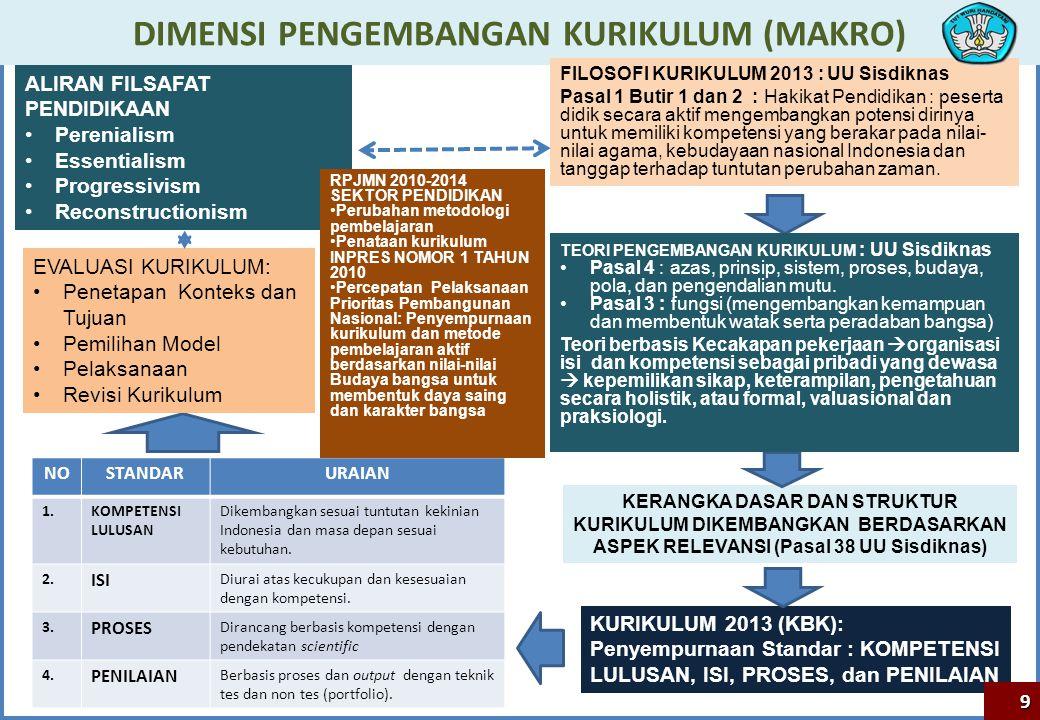 STANDAR NASIONAL PENDIDIKAN K T S P Pemetaan Regulasi Kurikulum dalam Sistem Pendidikan Nasional (Merujuk pada UU 20/2003 Ttg Sisdiknas dan UU 14/2005 Ttg Guru; PEMBELAJARAN DAN PENILAIAN (KTSP) 10 SPras SPTK Spro (Pmd.65/2013 ) SI (Pmd.64/2013) SKL SPn (Pmd.66/2013) SPl SPBia Pemerintah Daerah: Satuan Pendidikan Pemerintah : KEMDIKBUD, BUKU PANDUAN GURU BUKU TEKS PELAJARAN Pmd.