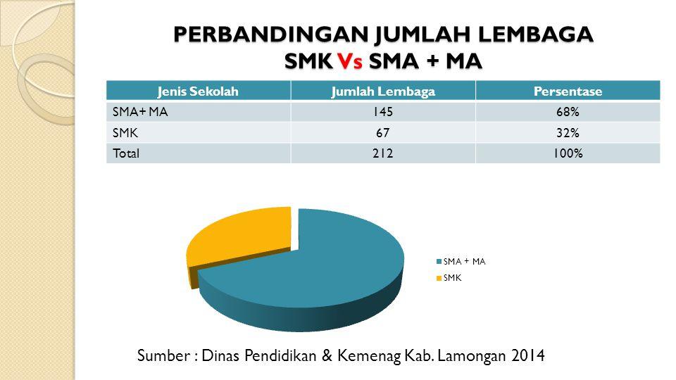 PERBANDINGAN JUMLAH LEMBAGA SMK Vs SMA + MA Jenis SekolahJumlah LembagaPersentase SMA+ MA14568% SMK6732% Total212100% Sumber : Dinas Pendidikan & Keme