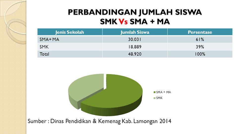 PERBANDINGAN JUMLAH SISWA SMK Vs SMA + MA Jenis SekolahJumlah SiswaPersentase SMA+ MA30.03161% SMK18.88939% Total48.920100% Sumber : Dinas Pendidikan