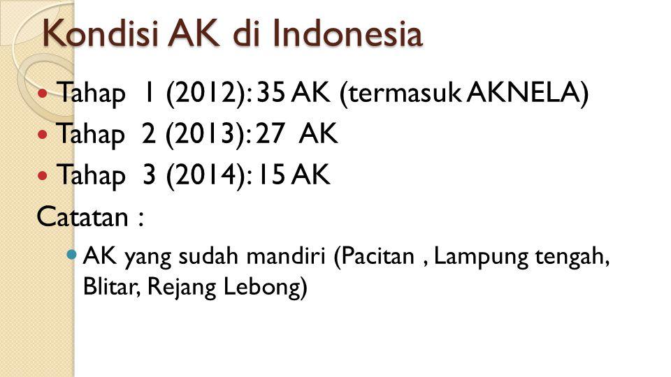 Kondisi AK di Indonesia Tahap 1 (2012): 35 AK (termasuk AKNELA) Tahap 2 (2013): 27 AK Tahap 3 (2014): 15 AK Catatan : AK yang sudah mandiri (Pacitan,