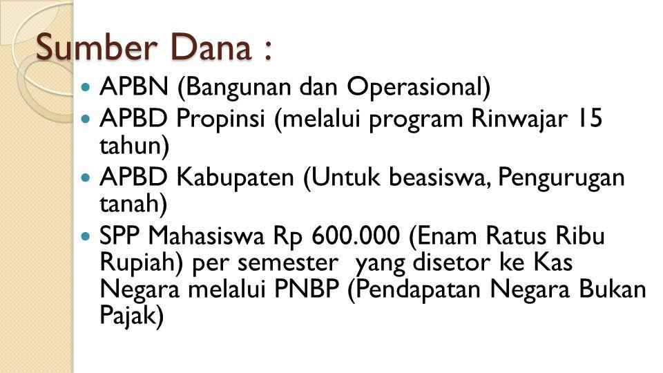 Sumber Dana : APBN (Bangunan dan Operasional) APBD Propinsi (melalui program Rinwajar 15 tahun) APBD Kabupaten (Untuk beasiswa, Pengurugan tanah) SPP