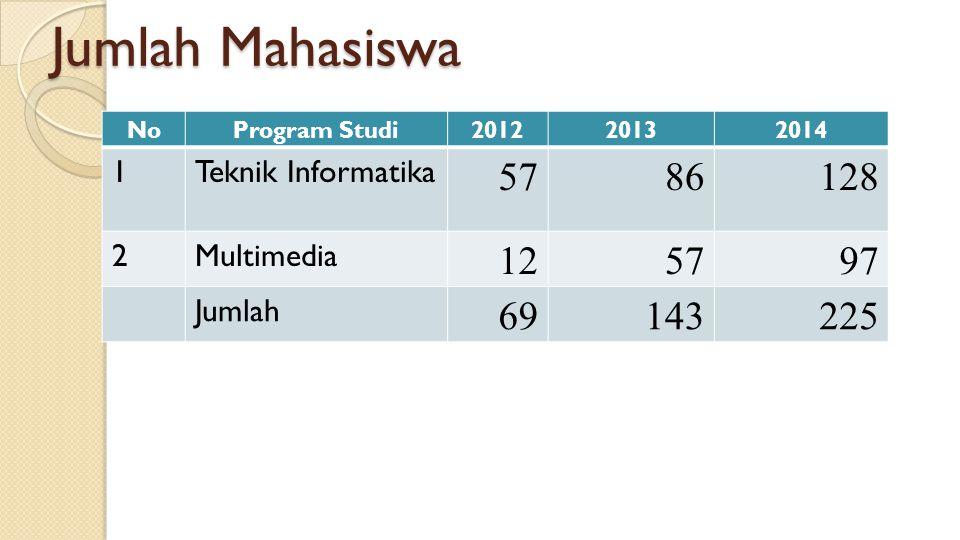 Jumlah Mahasiswa NoProgram Studi201220132014 1Teknik Informatika 578686128 2Multimedia 125797 Jumlah 69143225