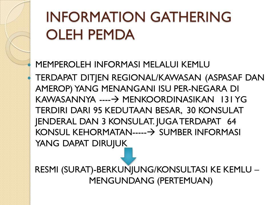 INFORMATION GATHERING OLEH PEMDA (3) PENYIAPAN TIM/CONTACT PERSON YG TANGANI HAL INI PENYIAPAN COUNTRY/CITY PROFILE YANG INFORMATIF DAN MEMILIKI SELLING POINT PENYIAPAN PROPOSAL KERJASAMA DAN RINCI KERJASAMA SEBAGAI BAHAN YG DAPAT DIGUNAKAN UNTUK MEMBAHAS RENCANA DENGAN PIHAK DPRD DAN PIHAK ASING BAHAN-BAHAN INI DIJADIKAN RUJUKAN UNTUK PROSES RESMI INTERNAL (KEMDAGRI) DAN EKSTERNAL (KEMLU – UNTUK MENUANGKAN DALAM MOU- IMPL ARR/EXECUTIVE PROGRAM) DAPAT DIGUNAKAN SEBAGAI BASIS DATA YG AKAN DIRUJUK OLEH KEMDAGRI