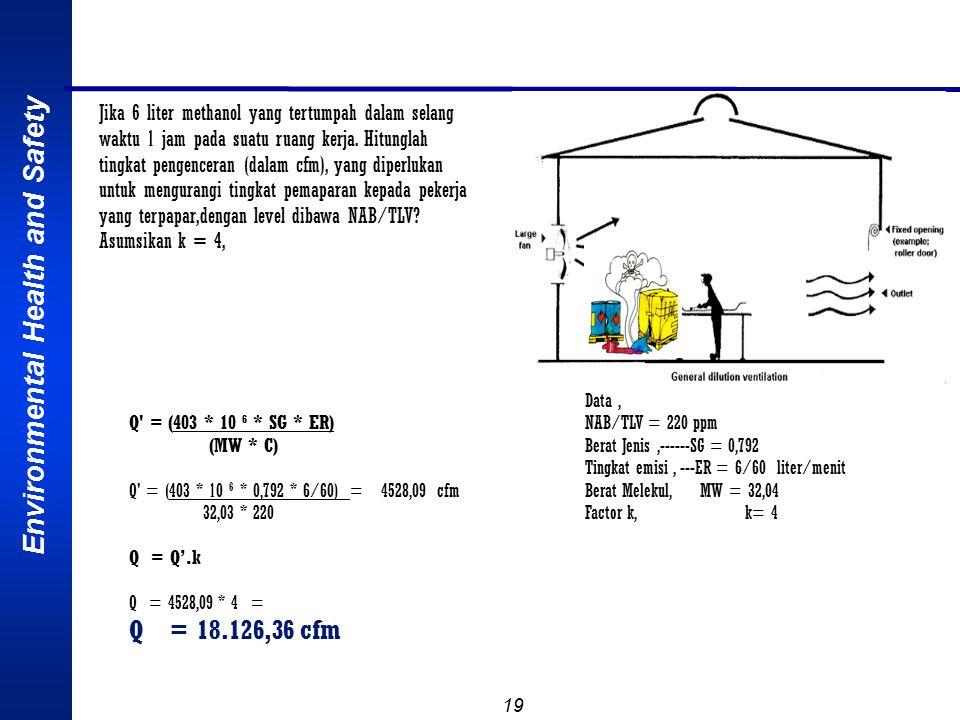Environmental Health and Safety 19 Q = (403 * 10 6 * SG * ER) (MW * C) Q = (403 * 10 6 * 0,792 * 6/60) = 4528,09 cfm 32,03 * 220 Q = Q'.k Q = 4528,09 * 4 = Q = 18.126,36 cfm Jika 6 liter methanol yang tertumpah dalam selang waktu 1 jam pada suatu ruang kerja.