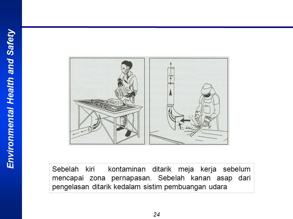 Environmental Health and Safety 24 Sebelah kiri kontaminan ditarik meja kerja sebelum mencapai zona pernapasan. Sebelah kanan asap dari pengelasan dit