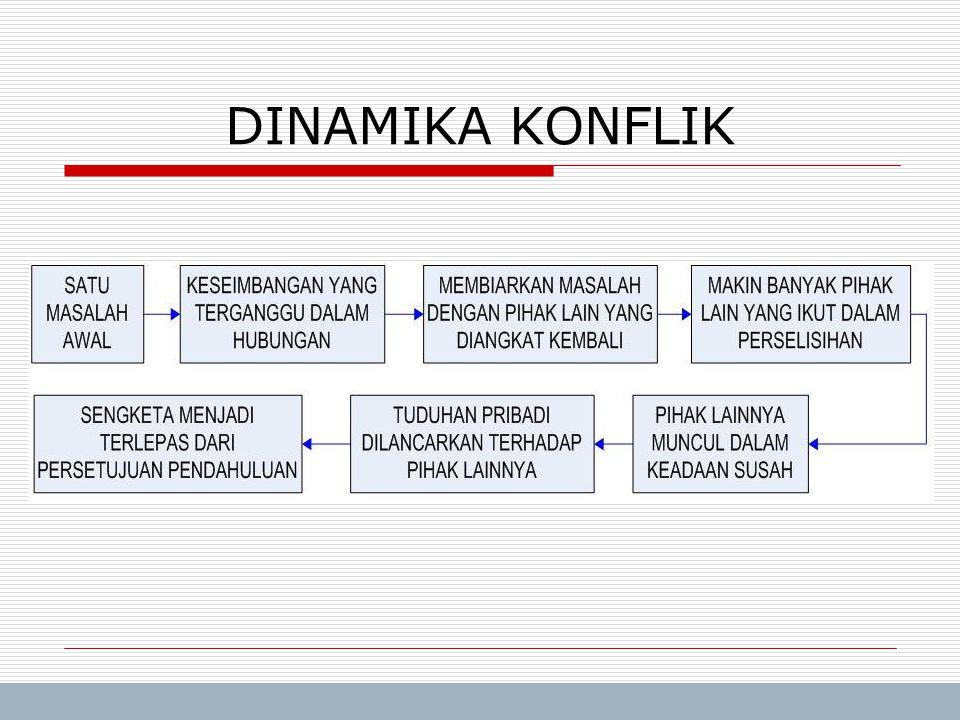 Trisnadi Wijaya, SE, S.Kom Manajemen Umum11 DINAMIKA KONFLIK