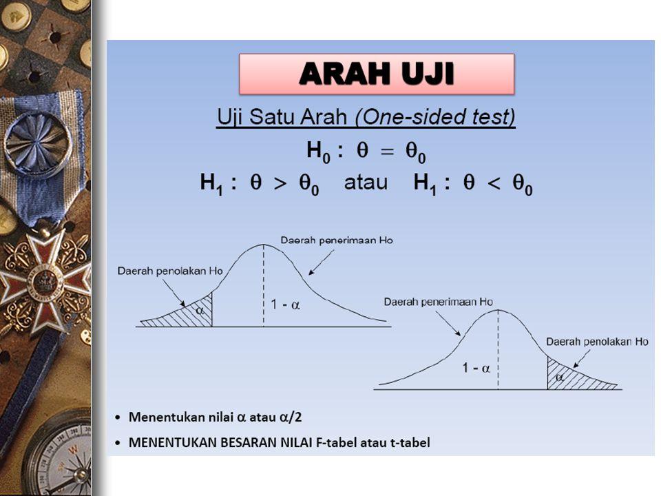 PENDAHULUAN Uji hipotesis dua beda nilai tengah digunakan untuk melihat apakah populasi 1 berbeda dari populasi 2 Rumus Hipotesis: 1) H 0 => µ 1 = µ 2atau H 0 => µ 1 - µ 2 = 0 H 1 => µ 1 ≠ µ 2atau H 1 => µ 1 - µ 2 ≠ 0 2) H 0 => µ 1 = µ 2atau H 0 => µ 1 - µ 2 = 0 H 1 => µ 1 > µ 2atau H 1 => µ 1 - µ 2 > 0 3) H 0 => µ 1 = µ 2atau H 0 => µ 1 - µ 2 = 0 H 1 => µ 1 µ 1 - µ 2 < 0